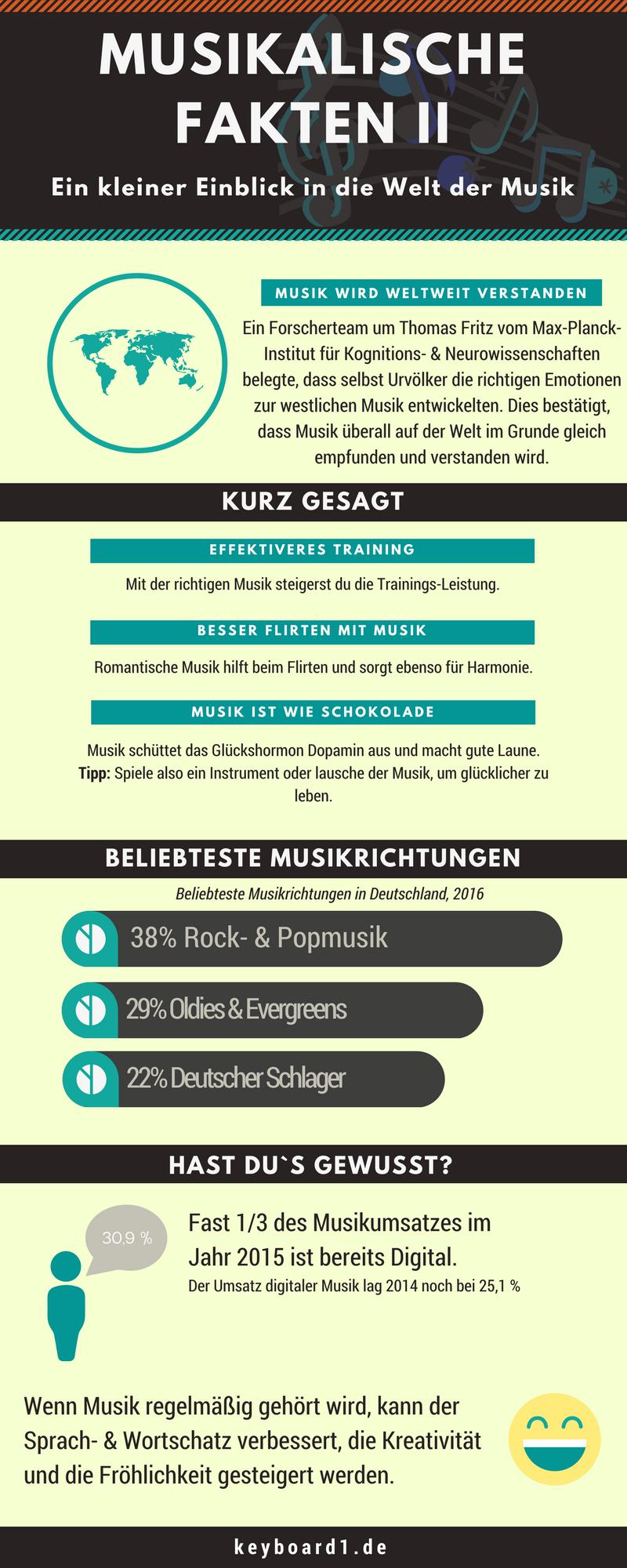 Fakten rund um Musik